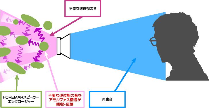 FOREMARのアモルファス構造の説明